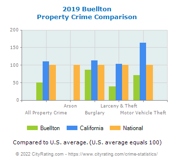 Buellton Property Crime vs. State and National Comparison