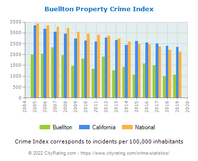 Buellton Property Crime vs. State and National Per Capita