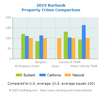 Burbank Property Crime vs. State and National Comparison