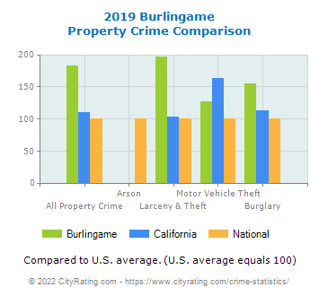 Burlingame Property Crime vs. State and National Comparison