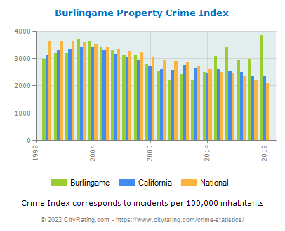 Burlingame Property Crime vs. State and National Per Capita