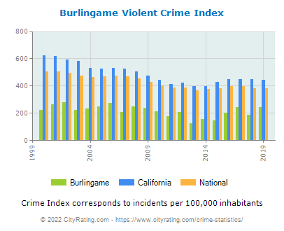 Burlingame Violent Crime vs. State and National Per Capita