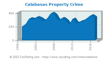Calabasas Property Crime