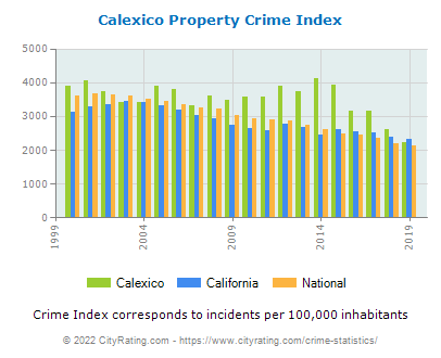 Calexico Property Crime vs. State and National Per Capita