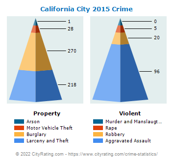 California City Crime 2015