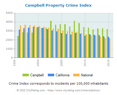 Campbell Property Crime vs. State and National Per Capita
