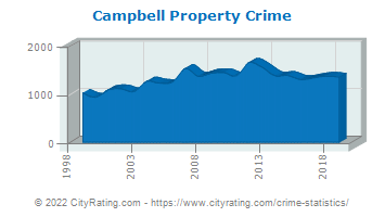 Campbell Property Crime
