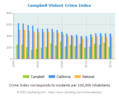 Campbell Violent Crime vs. State and National Per Capita