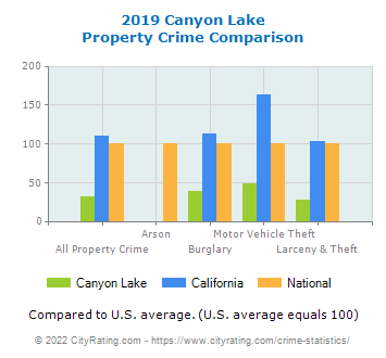 Canyon Lake Property Crime vs. State and National Comparison