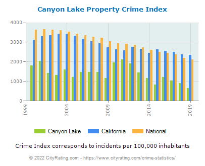 Canyon Lake Property Crime vs. State and National Per Capita