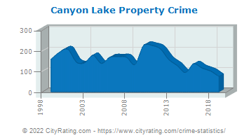 Canyon Lake Property Crime