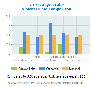 Canyon Lake Violent Crime vs. State and National Comparison