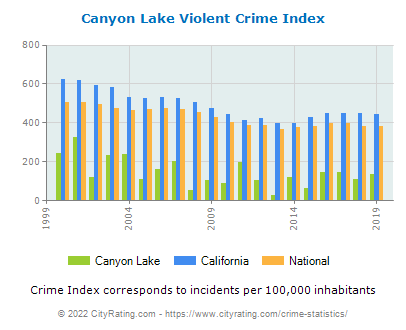 Canyon Lake Violent Crime vs. State and National Per Capita