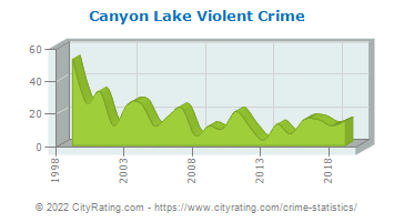 Canyon Lake Violent Crime