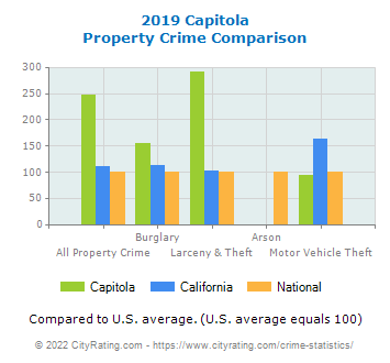 Capitola Property Crime vs. State and National Comparison