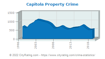 Capitola Property Crime