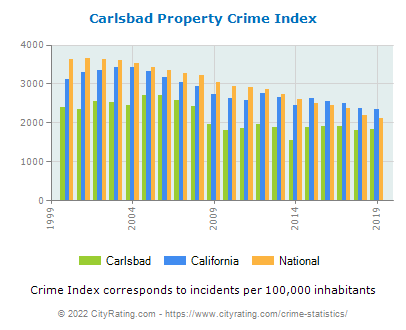 Carlsbad Property Crime vs. State and National Per Capita