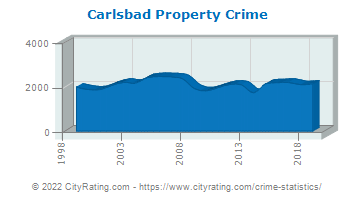 Carlsbad Property Crime