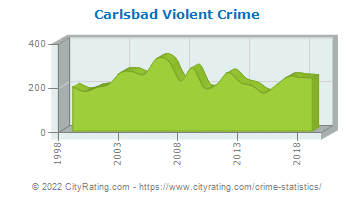 Carlsbad Violent Crime