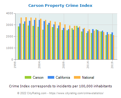 Carson Property Crime vs. State and National Per Capita