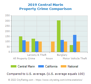Central Marin Property Crime vs. State and National Comparison