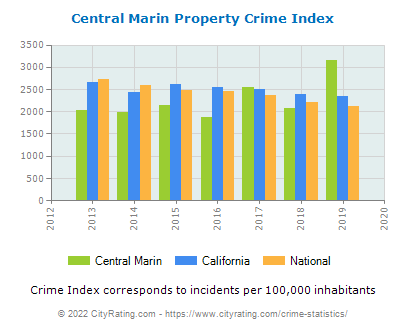 Central Marin Property Crime vs. State and National Per Capita