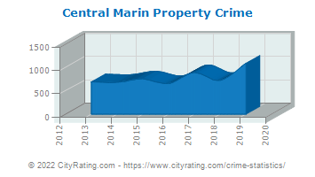 Central Marin Property Crime