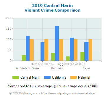 Central Marin Violent Crime vs. State and National Comparison