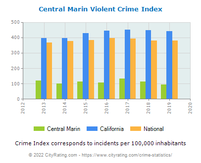 Central Marin Violent Crime vs. State and National Per Capita