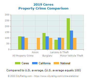 Ceres Property Crime vs. State and National Comparison