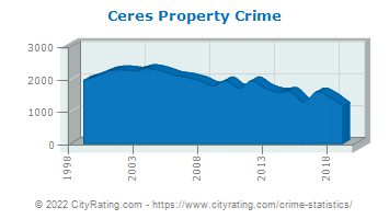 Ceres Property Crime
