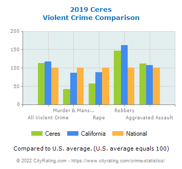 Ceres Violent Crime vs. State and National Comparison
