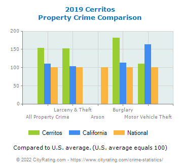 Cerritos Property Crime vs. State and National Comparison