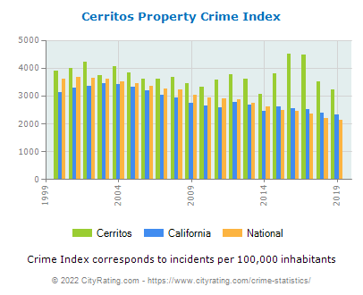Cerritos Property Crime vs. State and National Per Capita
