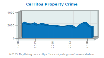 Cerritos Property Crime