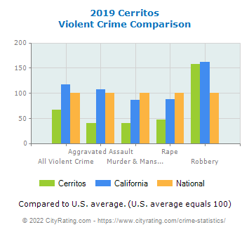 Cerritos Violent Crime vs. State and National Comparison