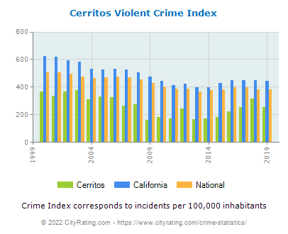 Cerritos Violent Crime vs. State and National Per Capita