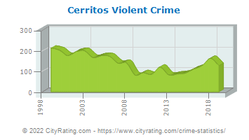 Cerritos Violent Crime