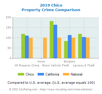Chico Property Crime vs. State and National Comparison
