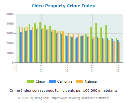 Chico Property Crime vs. State and National Per Capita