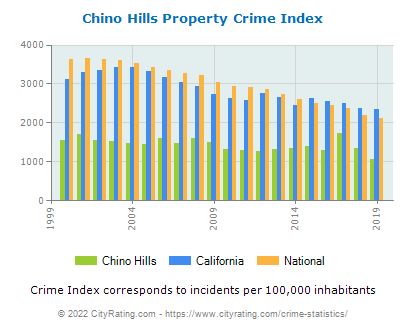 Chino Hills Property Crime vs. State and National Per Capita
