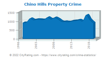Chino Hills Property Crime