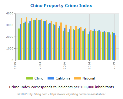 Chino Property Crime vs. State and National Per Capita