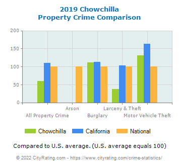 Chowchilla Property Crime vs. State and National Comparison