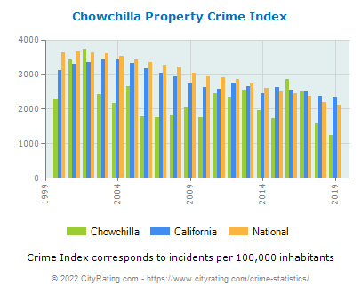 Chowchilla Property Crime vs. State and National Per Capita