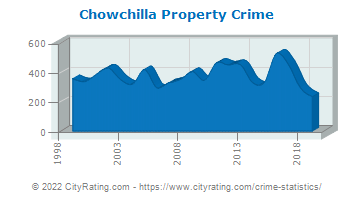 Chowchilla Property Crime