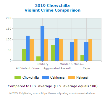 Chowchilla Violent Crime vs. State and National Comparison
