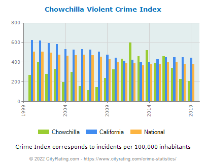 Chowchilla Violent Crime vs. State and National Per Capita