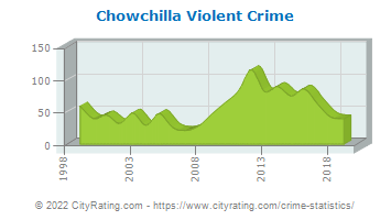 Chowchilla Violent Crime