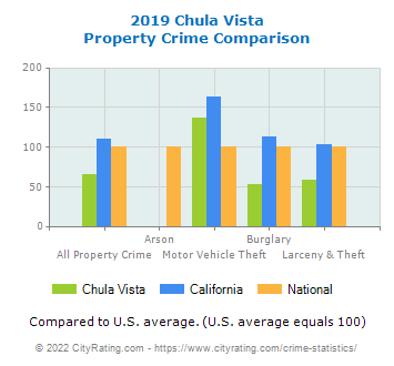 Chula Vista Property Crime vs. State and National Comparison